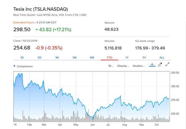 太意外!特斯拉盈利了 股价飙升21%!还有一个大利好等着多头!