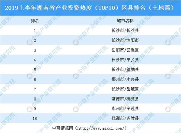 湖南省出台招商引资十个严禁 湖南省产业投资情况分析(附投资热度TOP10区县排名)