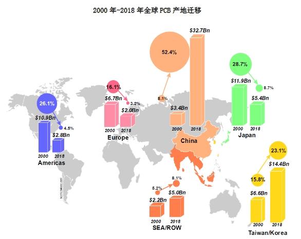 2020年全球印制电路板产值将达661亿美元 中国占据全球市场半壁江山