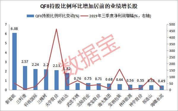最新QFII增持股曝光 这些股票筹码大幅集中!QFII连续两个季度加仓