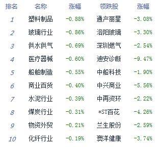 午评:两市反弹沪指跌0.01% 农业股延续强势