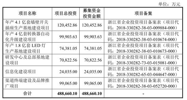 """<b>上市前突击分红33亿 公牛集团IPO急于""""圈钱""""受质疑</b>"""