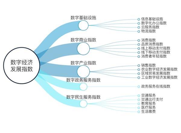 数字经济重新定义GDP: 杭州与北上深广共进第一阵营
