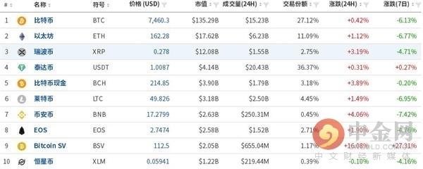 中金网1025数字货币日评:比特币低位盘整 仍需震荡