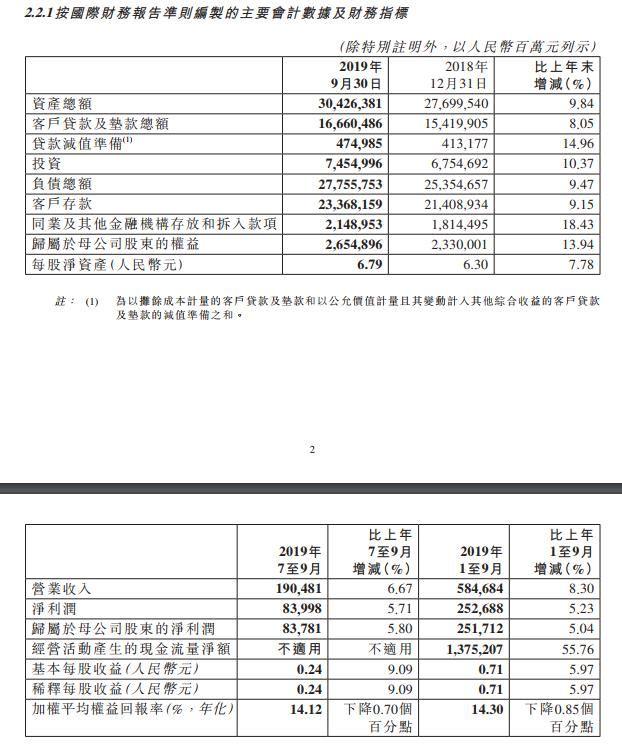 工商银行:前三季度净利25