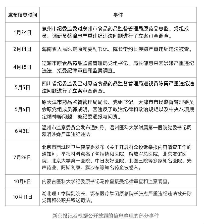 """医药反腐持续加码 数家企业遭""""封杀"""""""