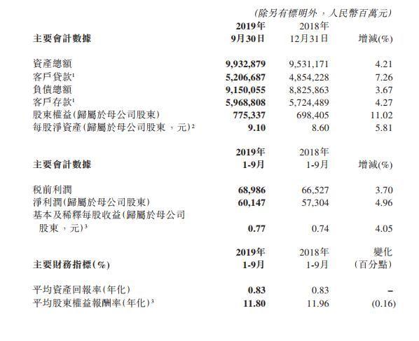 交通银行:前三季度净利601亿元 同比增5%