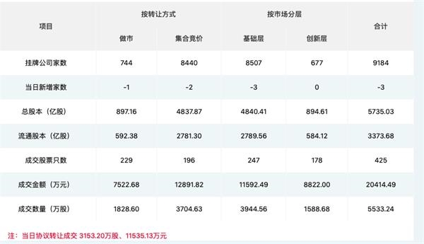 "<b>转板上市超预期推出!新三板改革全面启动 9千家企业迎""解渴甘霖""</b>"