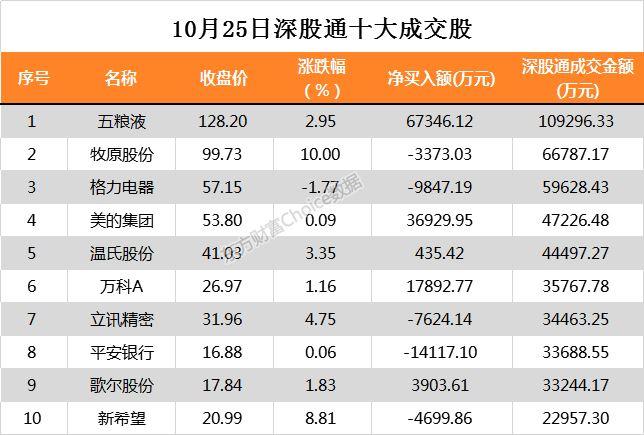 北向资金净流入逾15亿 中国安然遭大额净卖出10.9亿