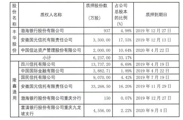 重庆传奇富商陷320亿债务泥潭:坐拥4家上市公司 违约15亿被执行