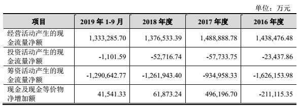 京沪高铁红利超百亿员工仅仅67人 IPO募资只为500亿收买这家吃亏公司