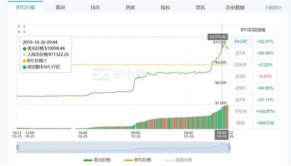 """比特币突破单价10000美元 单日暴涨32%专家:中央肯定区块链技术创新 并非虚拟货币的""""春天来了"""""""