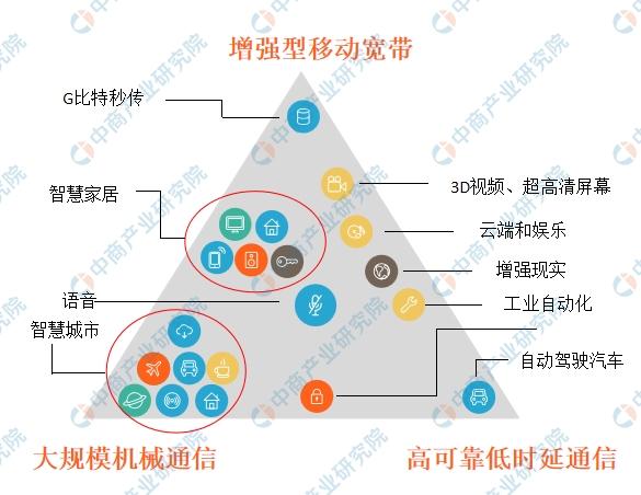 三大运营商11月1日推出5G套餐 国内5G手机市场现状及发展趋势预测(附图表)
