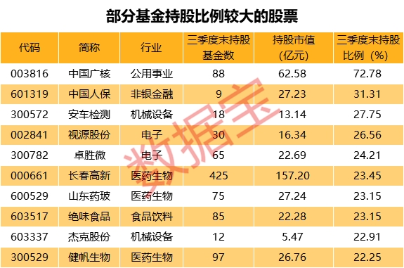 三季度末易方达、华夏、汇添富、富国基金持有A股市值均超1000亿元