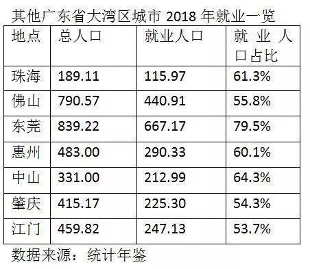 深圳人有多拼?超80%的人在工作!北上广分别是57.5%、56.8%、60.1%