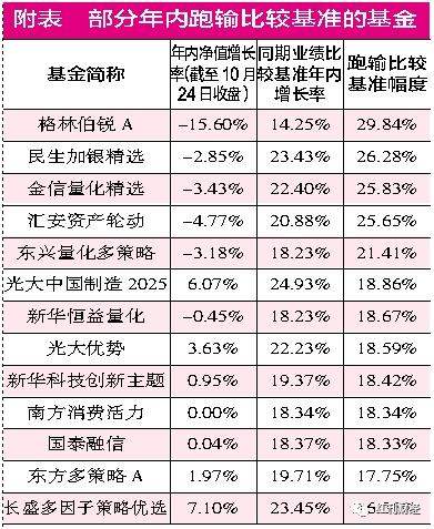 三季报曝光落后原因 238只基金跑输业绩比较基准