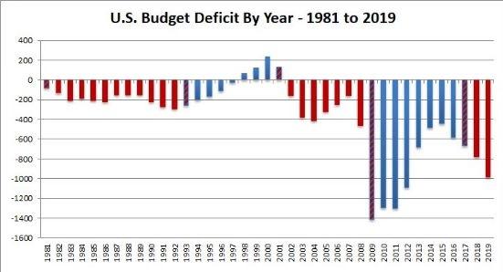 网赌找黑客追钱可信吗_赤字飙升26%!美国联邦预算缺口逼近1万亿 创7年新高 谁在为赤字买单?