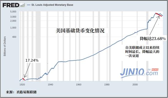 这个预警信号第三次出现:金融体系或受重创