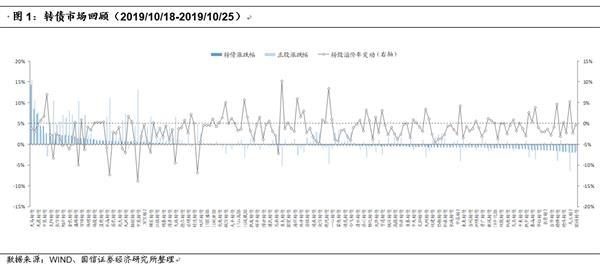 <b>转债周报:9月行业宏观数据及转债最新评分结果</b>