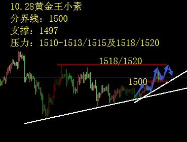 王小素:10.28黄金1500之上先涨后跌 欧美英镑如下