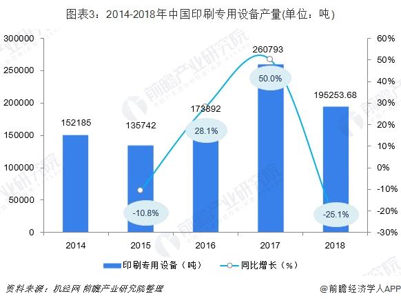 图表3:2014-2018年中国印刷专用设备产量(单位:吨)