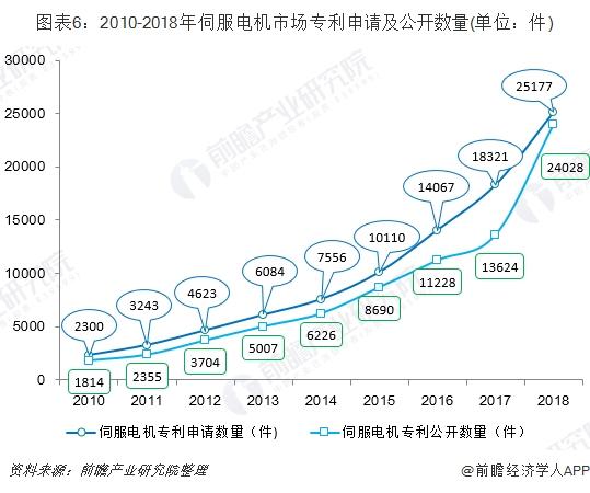 图表6:2010-2018年伺服电机市场申请及公开数量(单位:件)