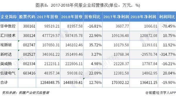 图表8:2017-2018年伺服企业经营情况(单位:万元,%)