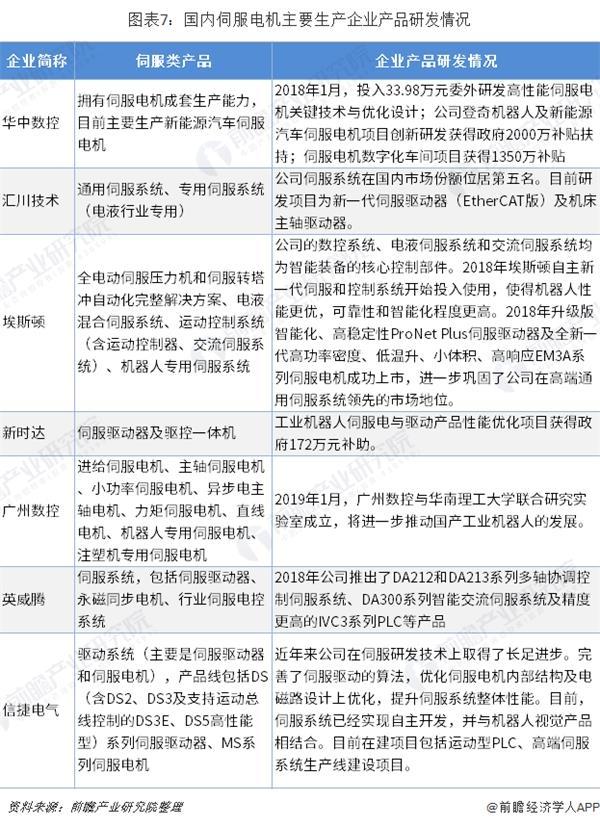 图表7:国内伺服电机主要生产企业产品研发情况
