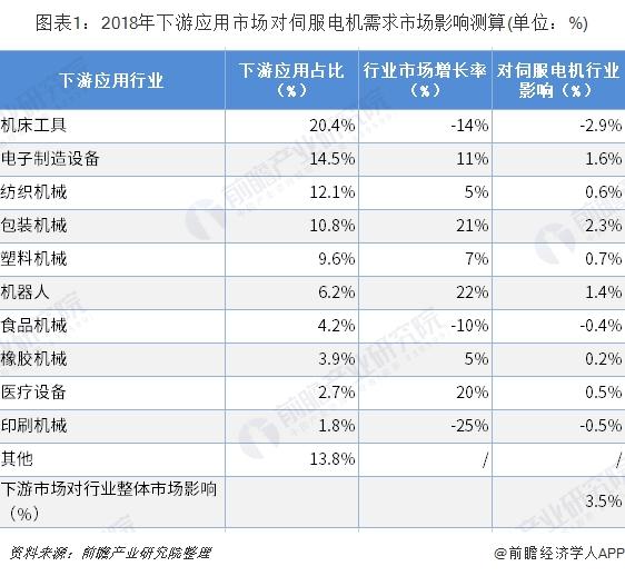 图表1:2018年下游应用市场对伺服电机需求市场影响测算(单位:%)