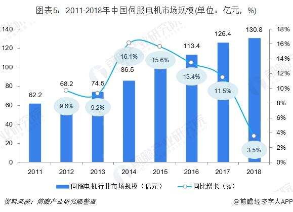 图表5:2011-2018年中国伺服电机市场规模(单位:亿元,%)