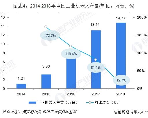 图表4:2014-2018年中国工业机器人产量(单位:万台,%)