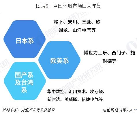 图表9:中国伺服市场四大阵营
