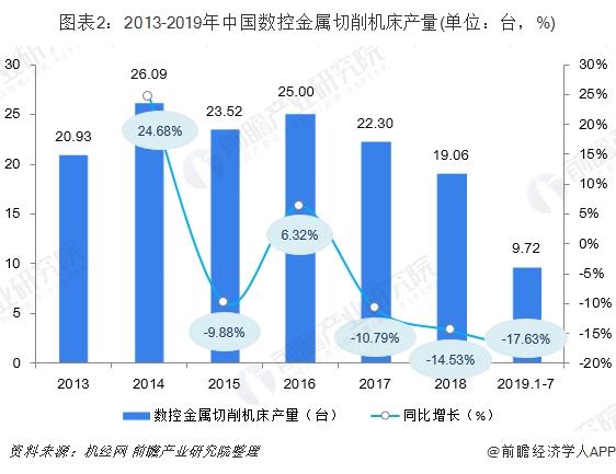 图表2:2013-2019年中国数控金属切削机床产量(单位:台,%)