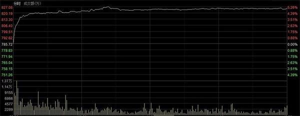 改革利好发威 新三板市场暴涨5% 创2016年以来单日最大涨幅!创新层股票狂欢