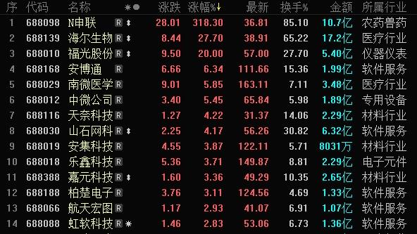 科创板多数个股反弹 福光股份午后强势涨停