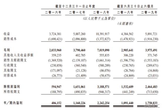 中国飞鹤赴港上市在即 百亿国民奶粉龙头强势回归