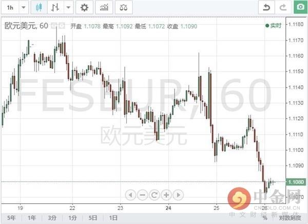 1028机构观点汇总:大摩保持看涨欧元/美元