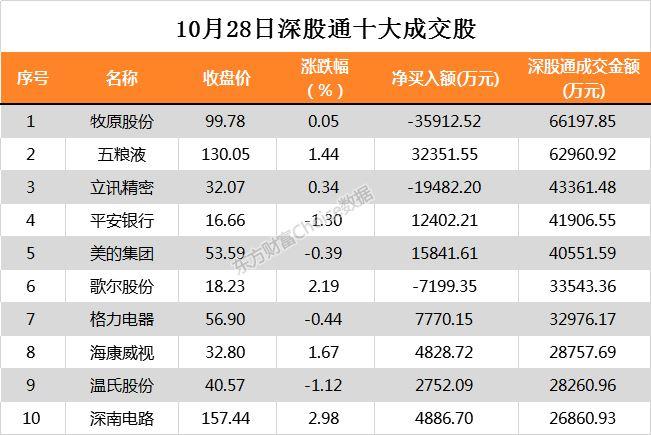 北上资金本日净流入28.4亿 净买入贵州茅台3.36亿