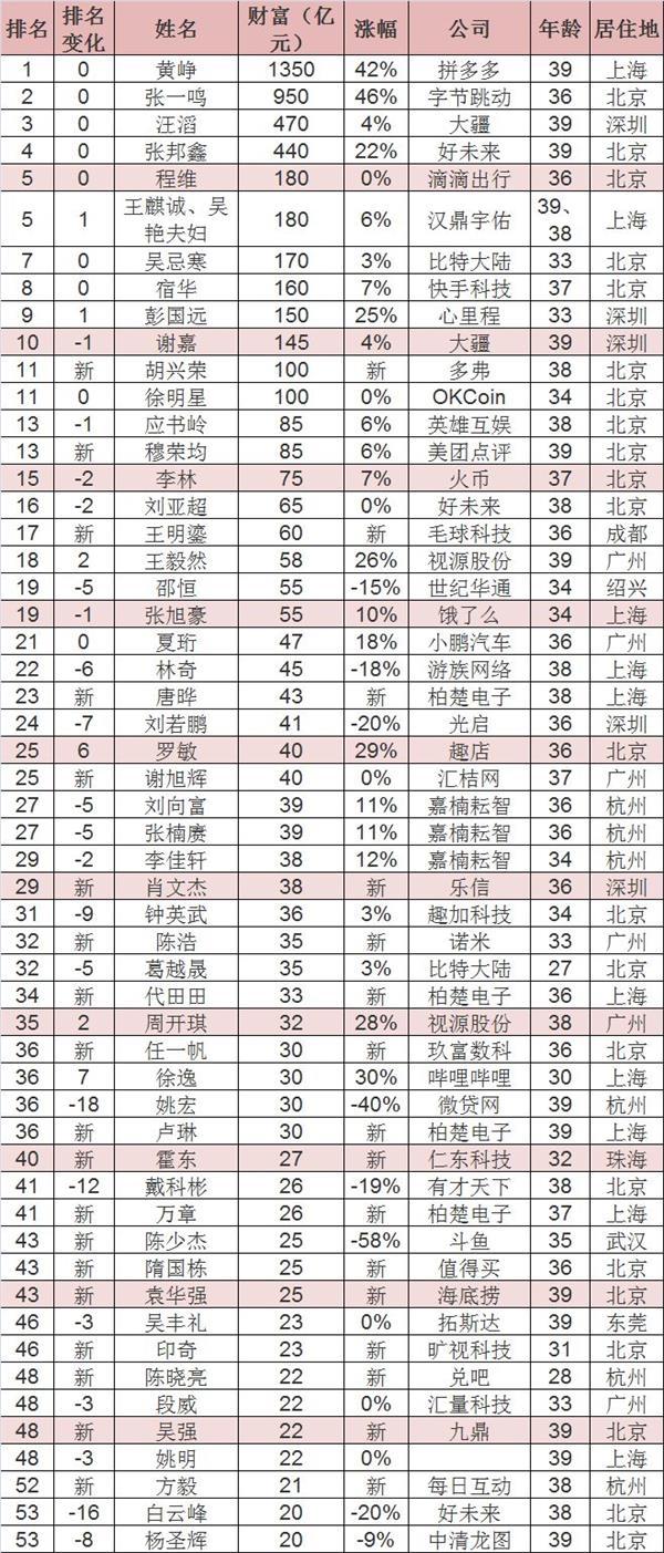 区块链造富潮!8人上了胡润富豪榜:满是白手起家80后 最年青竟只要27岁!