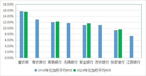 重庆农商行:盈利能力强、资产质量稳健的农商行龙头