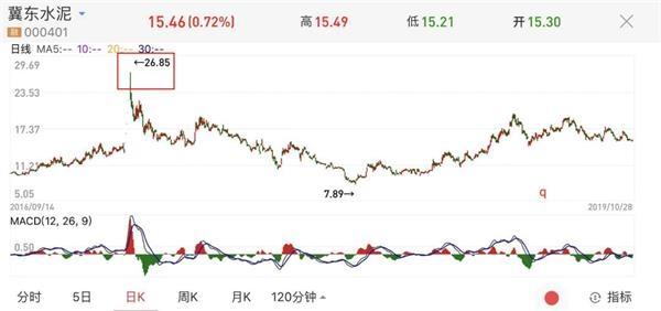 如何知道要新上市的股票
