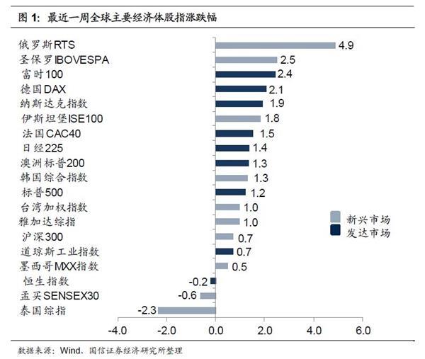 海外股市一周回顾:风险偏好持续回升 全球股市普遍上涨