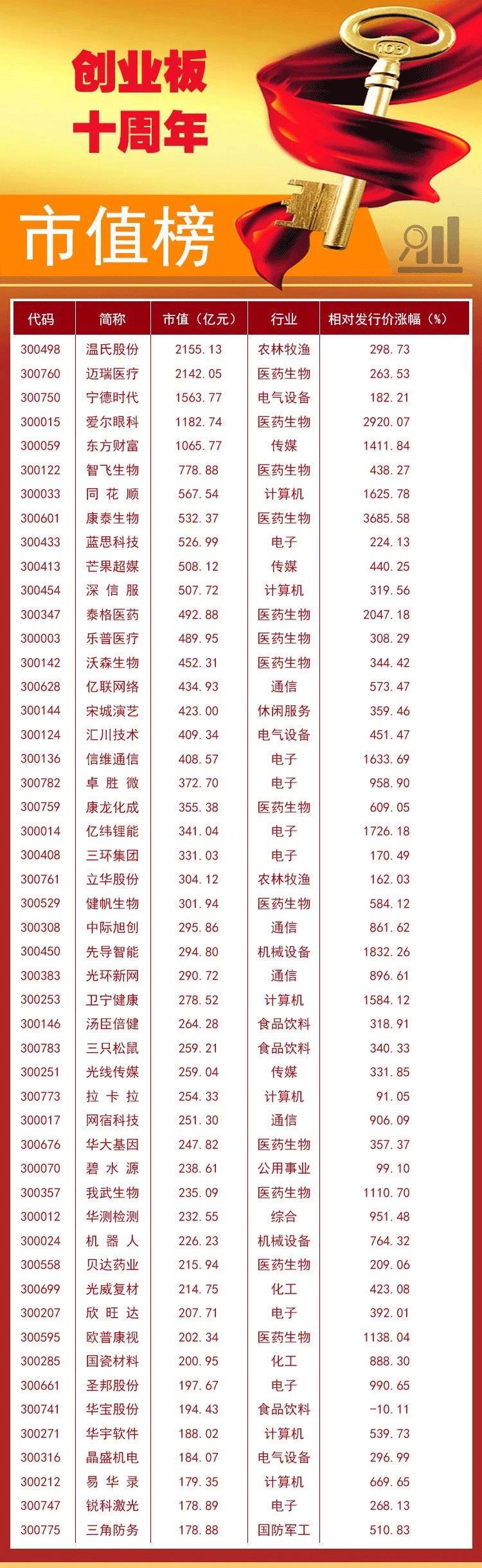 创业板十年10倍个股仅18只 12股曾登顶市值老大 多股市值毁灭超500亿