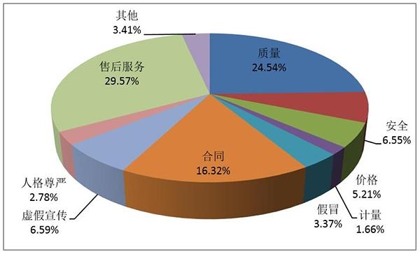 中消协:第三季度解决18万余件投诉 挽回损失超3亿