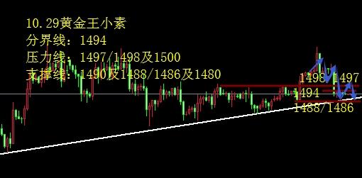 王小素:10.29黄金震荡偏空破低加速 欧美镑美如下