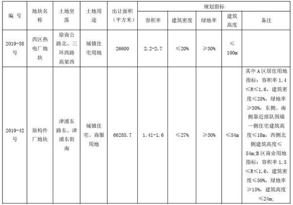 新盛集团4.36亿元竞得江苏徐州1宗住宅用地