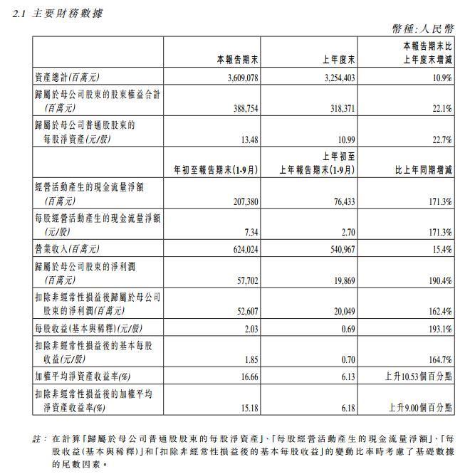中国人寿:前三季度完成净利润577亿元 同比增190%