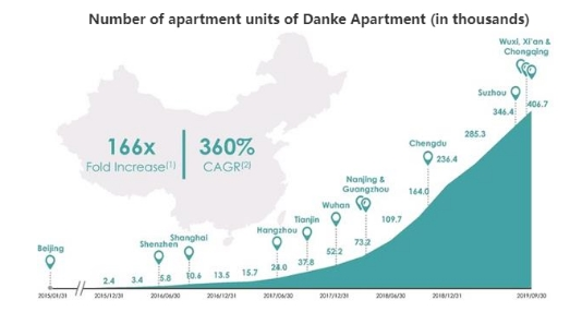 蚂蚁金服赚大了!又有参股长租公寓赴美上市 要募1亿美元