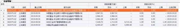三季度机构持股最新动向:国家队、社保、QFII、险资加仓这些股票!