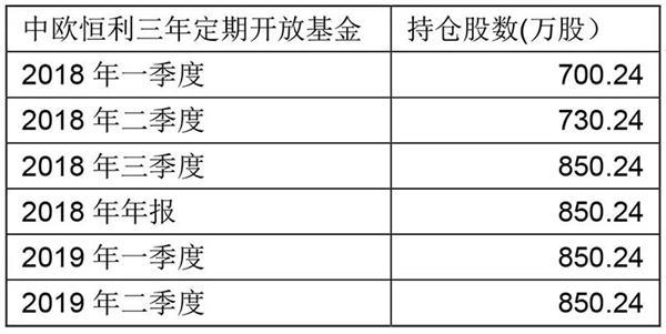 """暴光基金钟情的旅游概念股!曹名长""""爱爬峨嵋山"""" 董承非""""爱看千古情"""""""